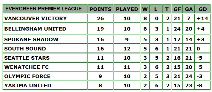 table7-10-16